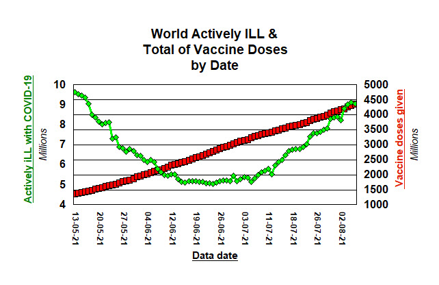 World total doses and Actively iLL in the world, by date - 6 August, 2021