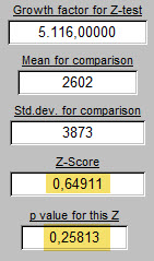 Z-Score an NS p-value, including today\\\'s 5116 cases