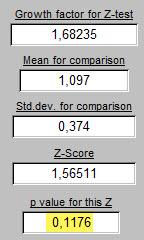 Z-Score and p N°3 - les vendredis \\\'calmes\\\'