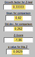 Z-Score and p value (0