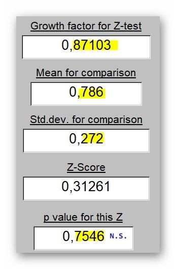 Z-Score for Taux de Croissance (N