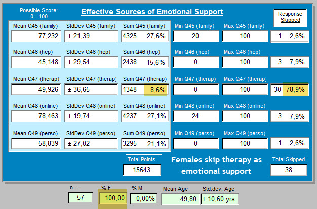 2a - 64 responses - females skip therapy often