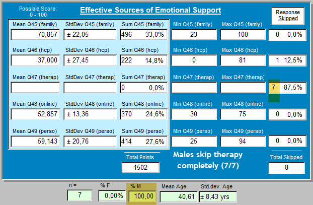 2b - 64 responses - males skip therapy always