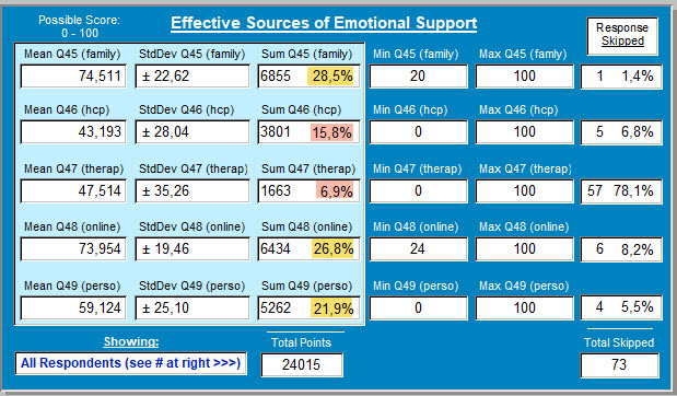 5) Effective Sources of Emotional Support - 4 October (96 responses)
