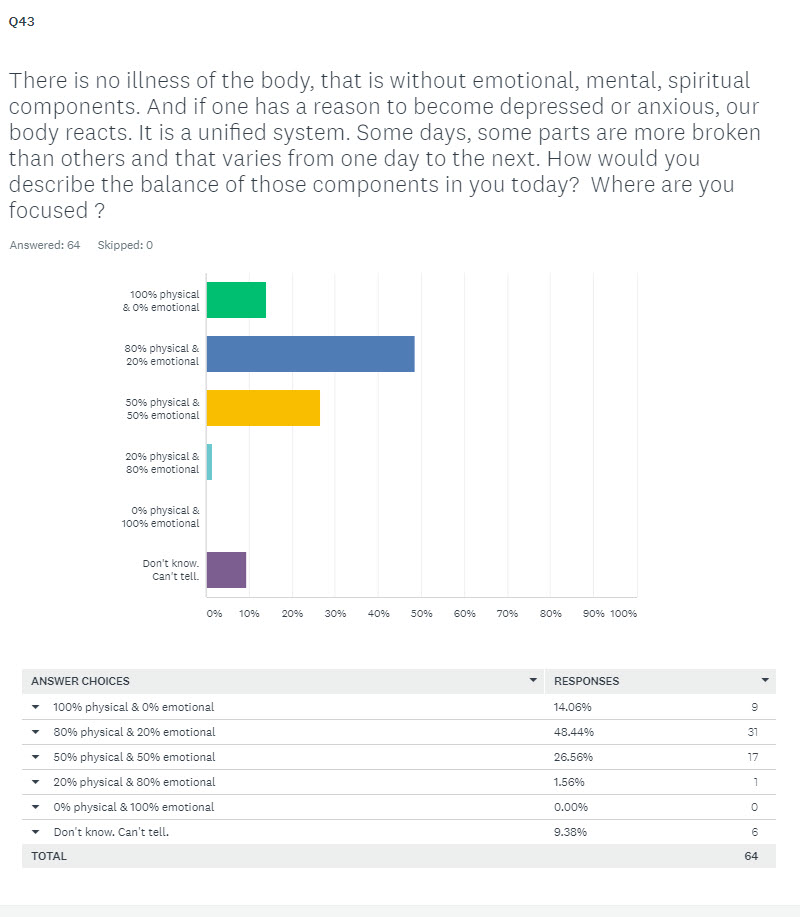 6 - Balance of Physical and emotional