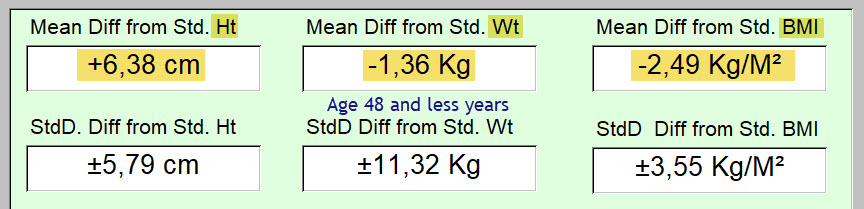 Age less than 48