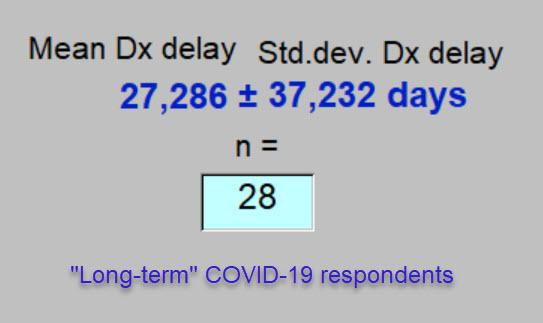 Mean delay in diagnosis - 17 September