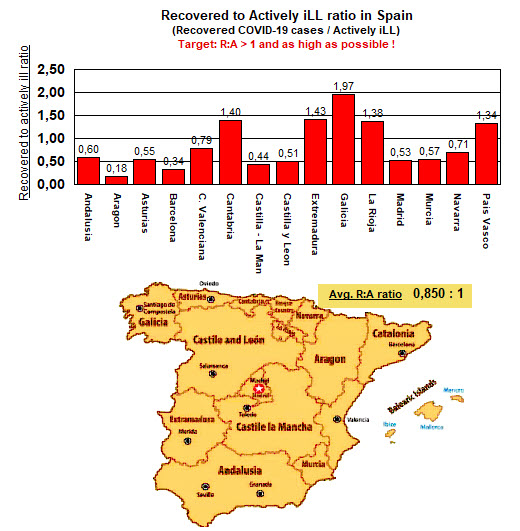 R to A ratio in Spain - 31 August
