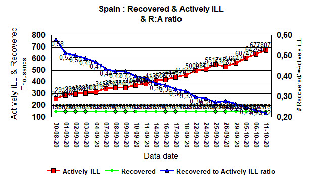 Spain - R to A ratio - 11 Oct