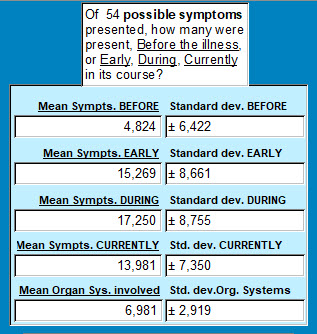 Symptom profile - Dx & Tests pos