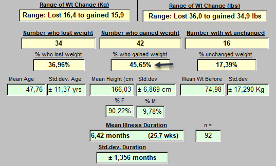 Weight changes during illness
